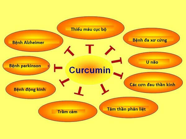 Lợi ích của cucurmin
